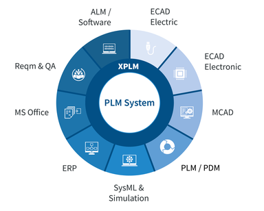 XPLM PLM Integration Lösungen Solutions